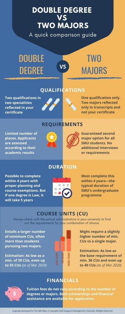 Double Degree vs Double Major Comparison Infographic